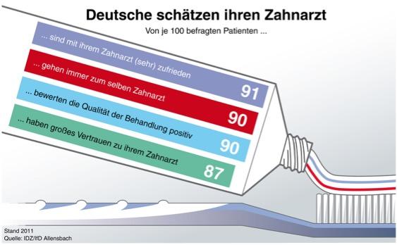 Grafik Umfrage Zahnarzt Zufriedenheit
