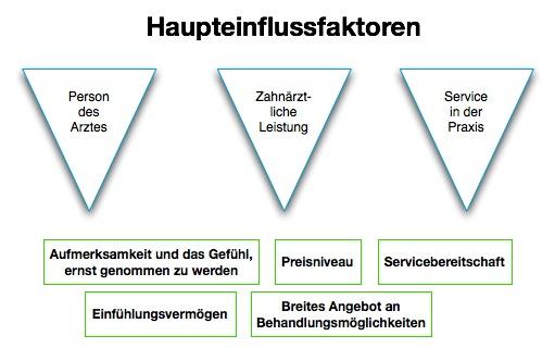 Studie zur Patientenzufriedenheit der Fachhochschule Wiesbaden